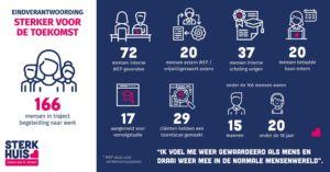 infographic met cijfers over het project